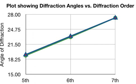 Angles of diffraction and