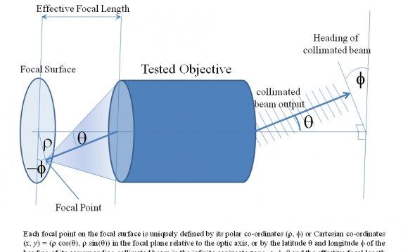 Fourier Transformer Lens