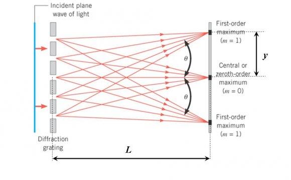 Diffraction Grating Optics