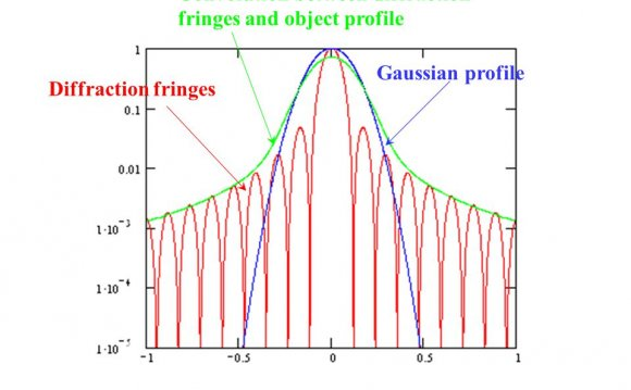 Diffraction fringes Gaussian