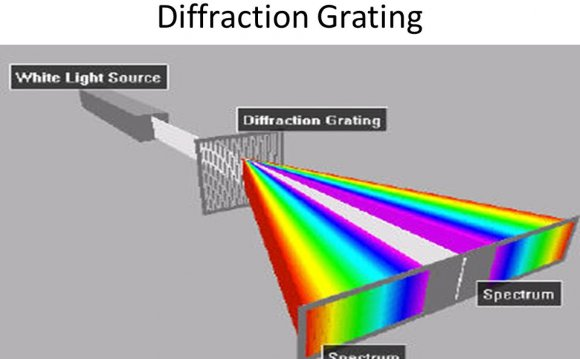 How a Diffraction Grating