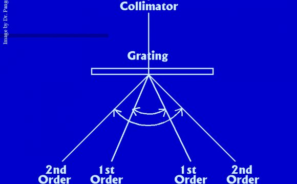 Plane-transmission grating